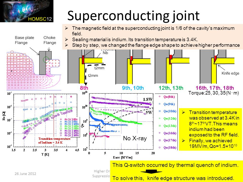 Superconducting joint 26 June 2012 Higher Order Mode Diagnostics & Suppression in SC Cavities: Group D 11 Base plate Flange Choke Flange Indium Nb Ti 8th9th, 10th12th, 13th16th, 17th, 18th Hit the periphery ahead Torque:25, 30, 35(N・m) No X-ray t2mm t100mm  The magnetic field at the superconducting joint is 1/6 of the cavity's maximum field.