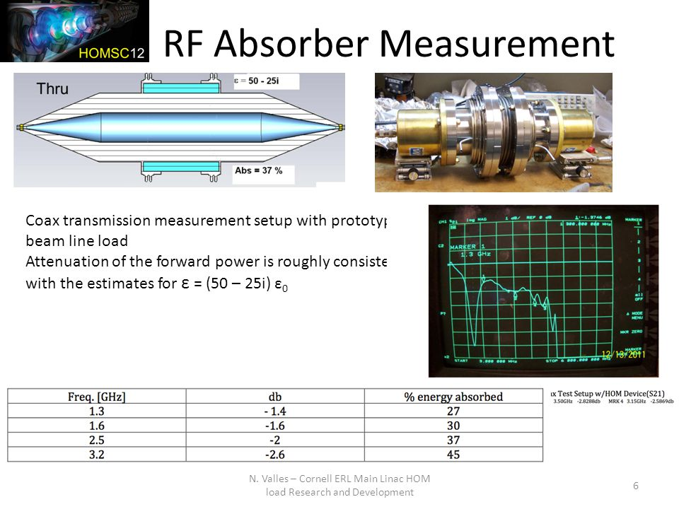 RF Absorber Measurement N.