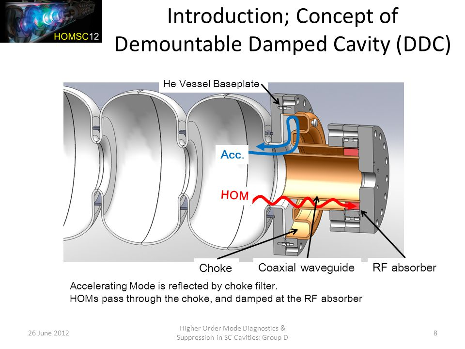 Introduction; Concept of Demountable Damped Cavity (DDC) 26 June 2012 Higher Order Mode Diagnostics & Suppression in SC Cavities: Group D 8 He Vessel Baseplate HOM Acc.