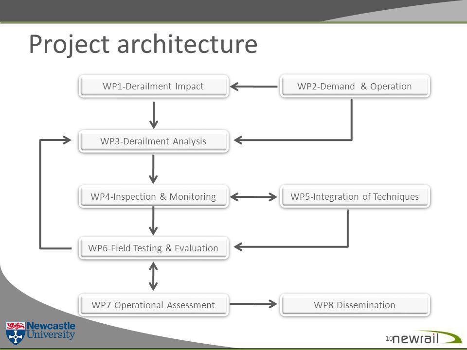 WP1-Derailment Impact Project architecture WP2-Demand & Operation WP3-Derailment Analysis WP4-Inspection & Monitoring WP5-Integration of Techniques WP6-Field Testing & Evaluation WP7-Operational Assessment 10 WP8-Dissemination