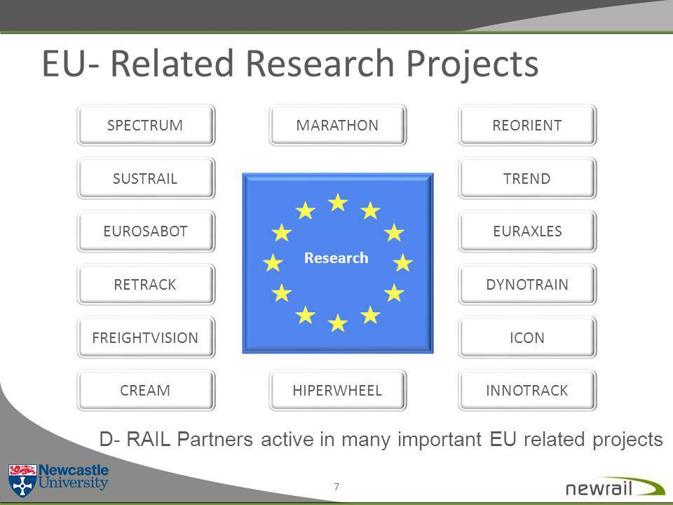 EU- Related Research Projects 7 SUSTRAIL SPECTRUM INNOTRACK DYNOTRAIN MARATHONREORIENT TREND RETRACK CREAM FREIGHTVISIONICON HIPERWHEEL EUROSABOTEURAXLES D- RAIL Partners active in many important EU related projects Research