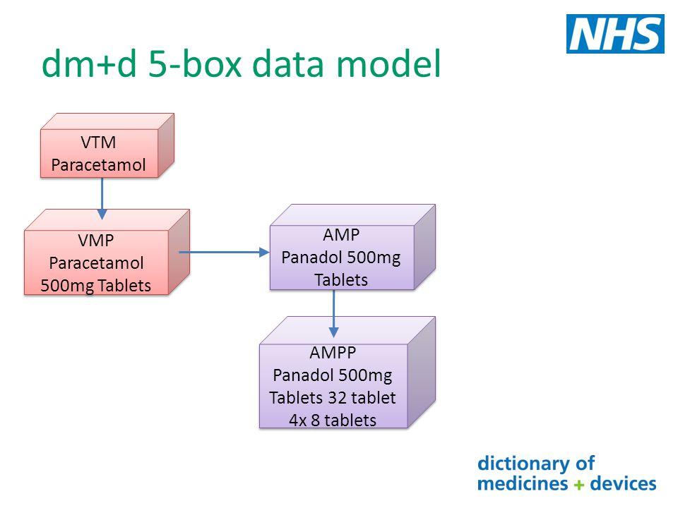 dm+d 5-box data model AMPP Panadol 500mg Tablets 32 tablet 4x 8 tablets AMPP Panadol 500mg Tablets 32 tablet 4x 8 tablets VMP Paracetamol 500mg Tablet
