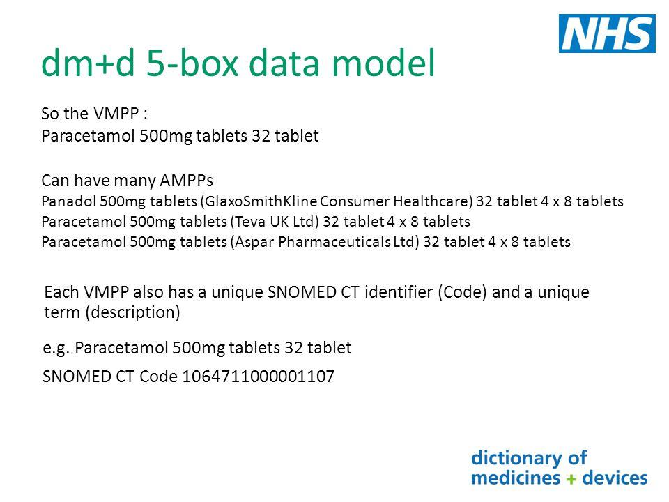 dm+d 5-box data model So the VMPP : Paracetamol 500mg tablets 32 tablet Can have many AMPPs Panadol 500mg tablets (GlaxoSmithKline Consumer Healthcare