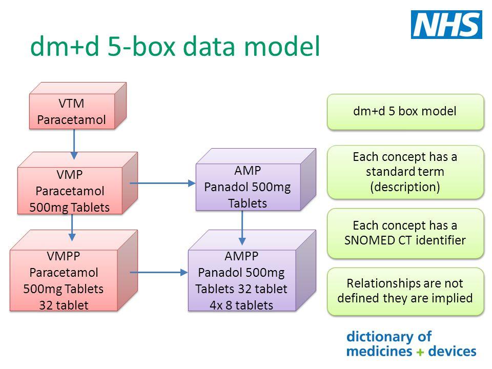 dm+d 5-box data model VMPP Paracetamol 500mg Tablets 32 tablet VMPP Paracetamol 500mg Tablets 32 tablet AMPP Panadol 500mg Tablets 32 tablet 4x 8 tabl
