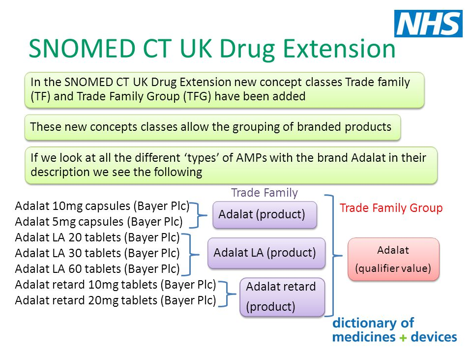 SNOMED CT UK Drug Extension If we look at all the different 'types' of AMPs with the brand Adalat in their description we see the following Adalat 10m