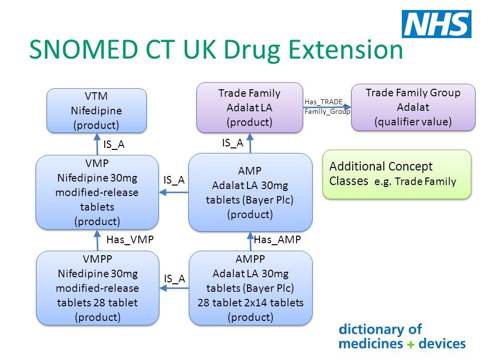 SNOMED CT UK Drug Extension VTM Nifedipine (product) VTM Nifedipine (product) VMP Nifedipine 30mg modified-release tablets (product) VMP Nifedipine 30