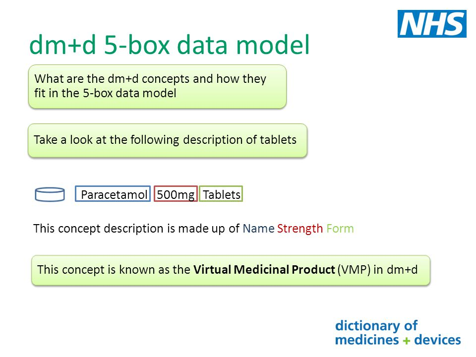 dm+d 5-box data model Paracetamol 500mg soluble tabletsParacetamol 500mg capsulesParacetamol 120mg suppositories Lets look at some more descriptions that include Paracetamol in the name These are all VMP concepts in dm+d They all have a unique SNOMED CT identifier (Code) and a unique term (description) e.g.