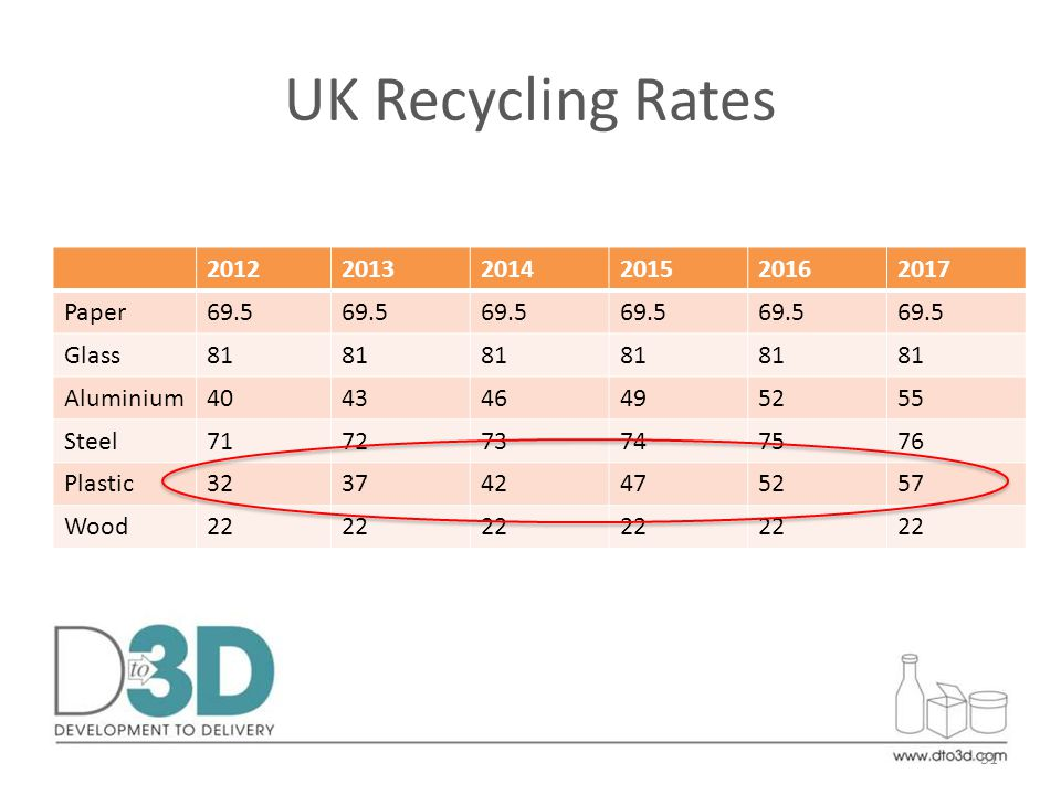 UK Recycling Rates 201220132014201520162017 Paper69.5 Glass81 Aluminium404346495255 Steel717273747576 Plastic323742475257 Wood22 51