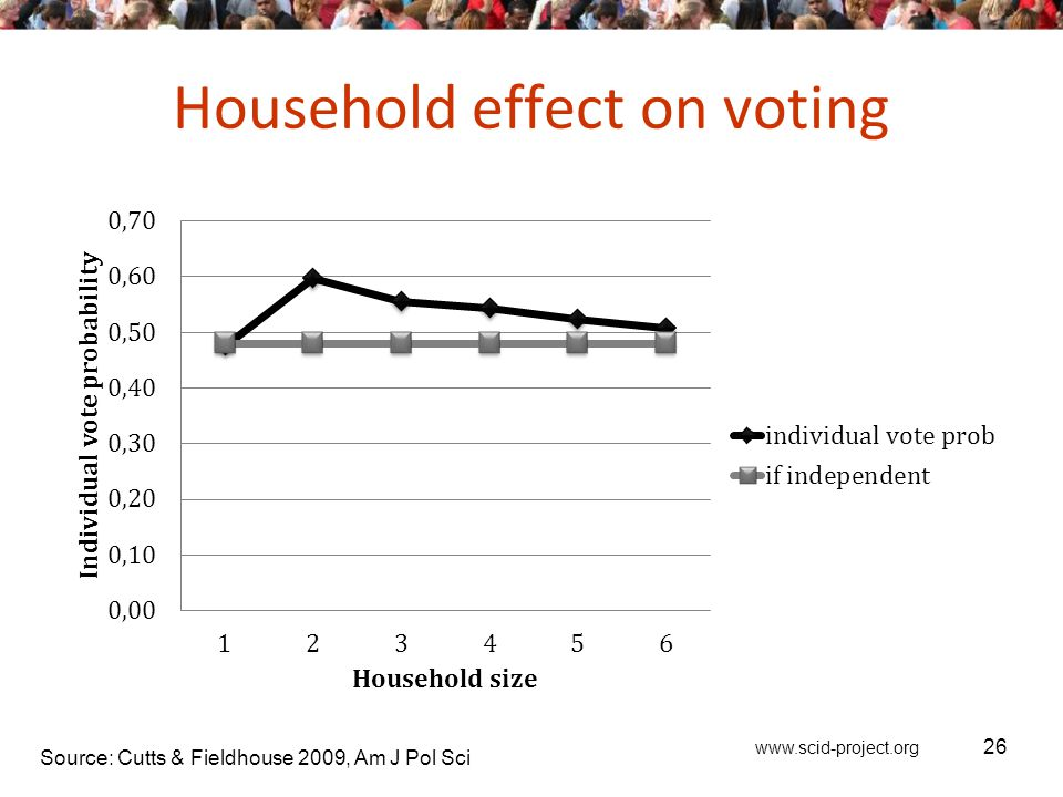 www.scid-project.org Household effect on voting 26 Source: Cutts & Fieldhouse 2009, Am J Pol Sci