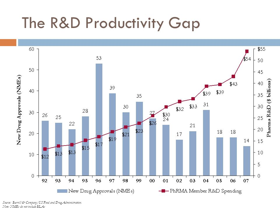 The R&D Productivity Gap Source: Burrill & Company; US Food and Drug Administration.