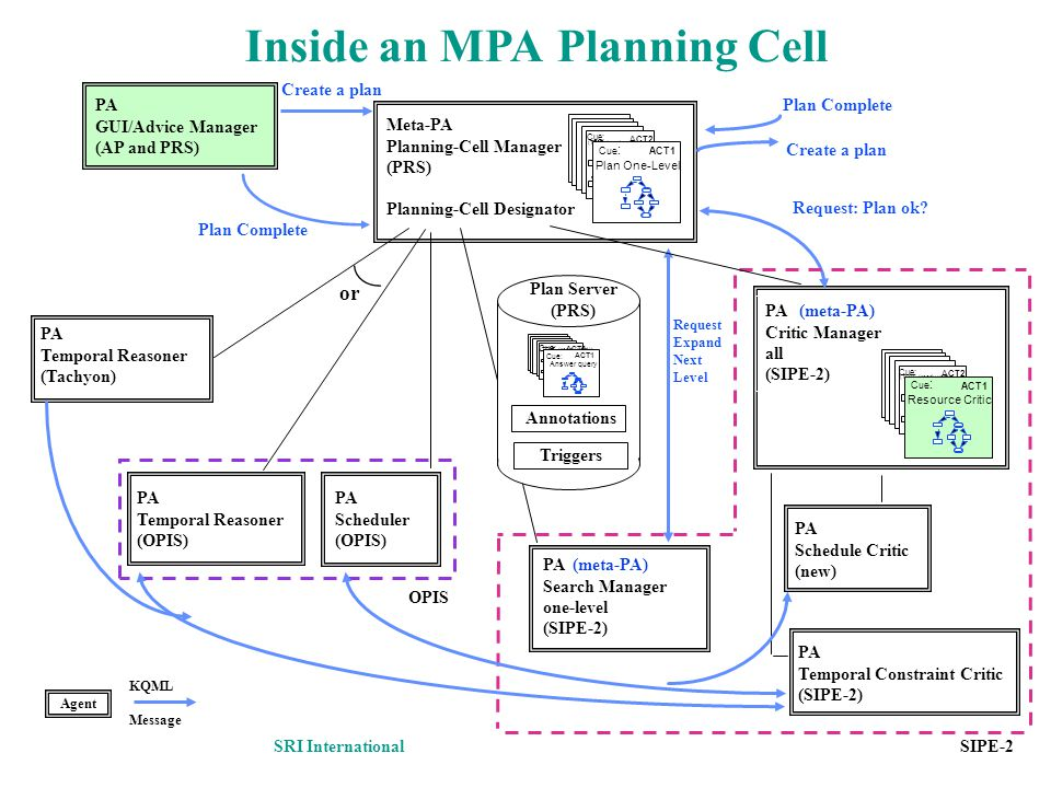 SIPE-2 PA GUI/Advice Manager (AP and PRS) Create a plan Meta-PA Planning-Cell Manager (PRS) Planning-Cell Designator Plan Complete Request: Plan ok? P