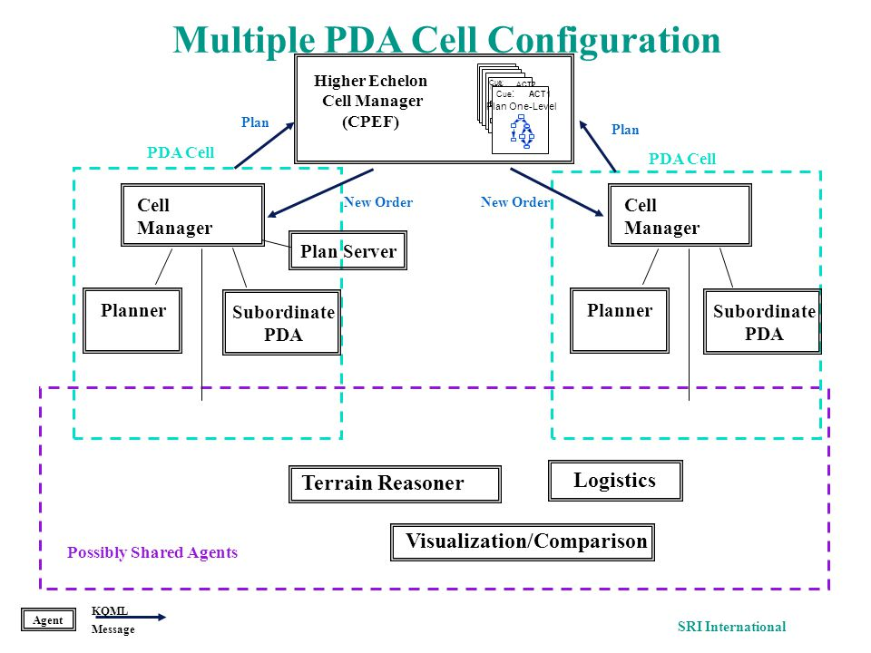 Agent KQML Message SRI International PDA Cell Higher Echelon Cell Manager (CPEF) New Order Possibly Shared Agents PlannerSubordinate PDA Cell Manager PlannerCell Manager Cue: (TEST (ready unit1)) ACT2 Cue : Plan One-Level ACT1 Visualization/Comparison Logistics Terrain Reasoner Multiple PDA Cell Configuration New Order Plan Subordinate PDA Plan Server