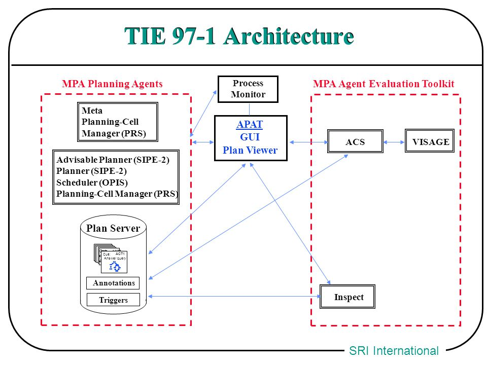 SRI International TIE 97-1 Architecture Annotations Triggers Plan Server Cue: (TEST (ready unit1)) ACT2 Cue: Answer query ACT1 APAT GUI Plan Viewer MP