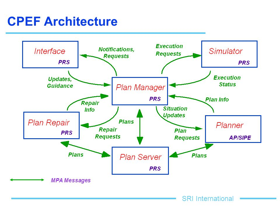 SRI International CPEF Architecture MPA Messages