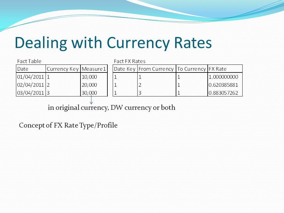 Dealing with Currency Rates Concept of FX Rate Type/Profile in original currency, DW currency or both