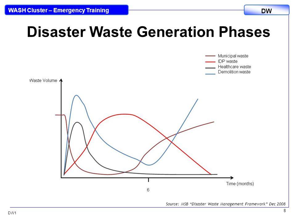 DW WASH Cluster – Emergency Training DW1 8 Disaster Waste Generation Phases Source: MSB Disaster Waste Management Framework Dec 2008