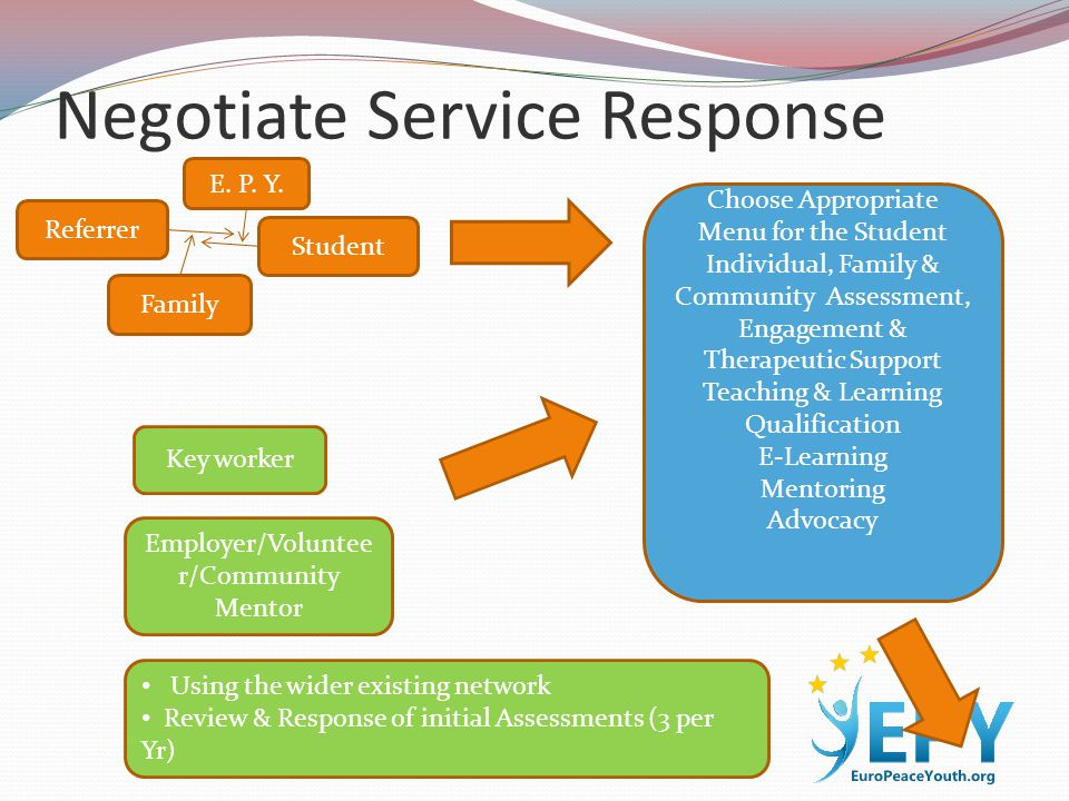 Negotiate Service Response E. P. Y. Student Family Referrer Choose Appropriate Menu for the Student Individual, Family & Community Assessment, Engagem