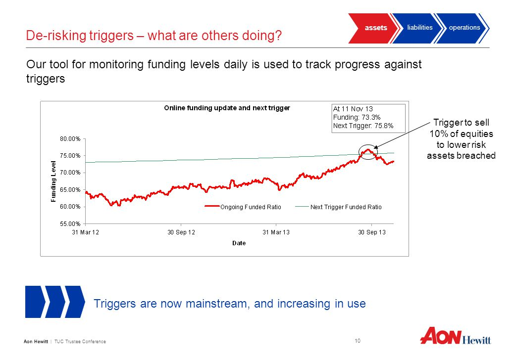 Aon Hewitt   TUC Trustee Conference 10 De-risking triggers – what are others doing.