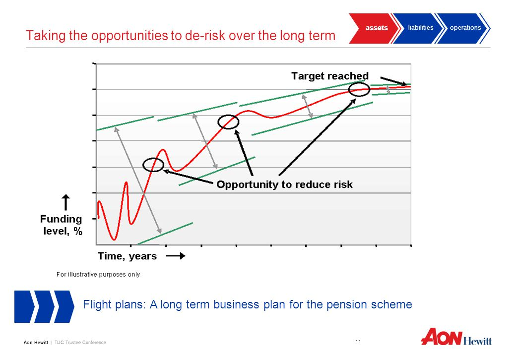 Aon Hewitt | TUC Trustee Conference 11 Taking the opportunities to de-risk over the long term operationsliabilities assets Flight plans: A long term business plan for the pension scheme