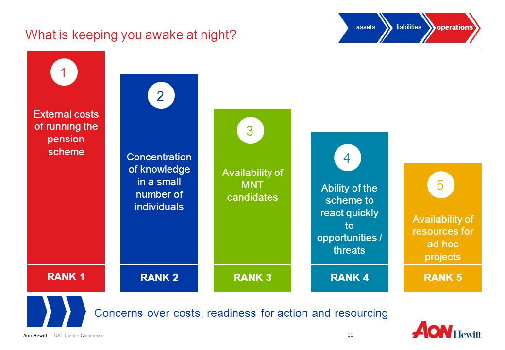 Aon Hewitt | TUC Trustee Conference 22 What is keeping you awake at night.