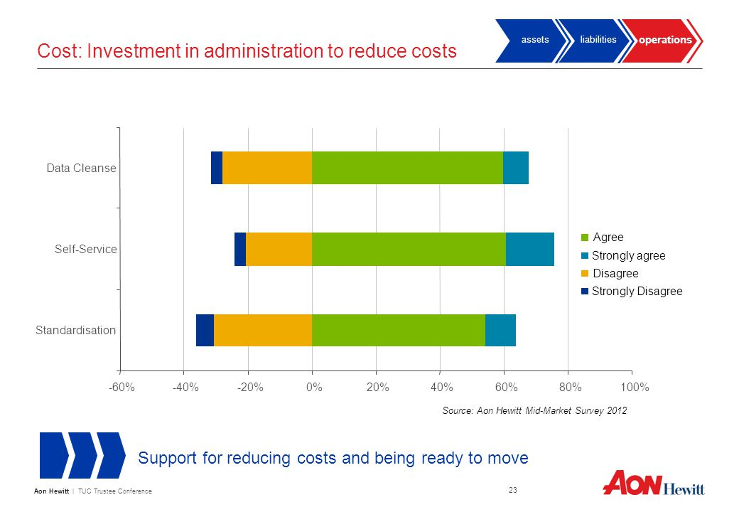 Aon Hewitt | TUC Trustee Conference 23 Cost: Investment in administration to reduce costs Support for reducing costs and being ready to move Source: Aon Hewitt Mid-Market Survey 2012 operations liabilitiesassets -60%-40%-20%0%20%40%60%80%100% Standardisation Self-Service Data Cleanse Agree Strongly agree Disagree Strongly Disagree