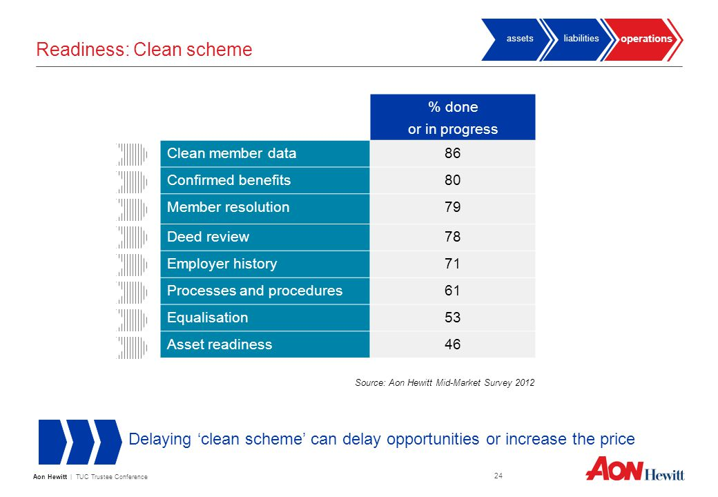 Aon Hewitt | TUC Trustee Conference 24 Readiness: Clean scheme % done or in progress Clean member data86 Confirmed benefits80 Member resolution79 Deed review78 Employer history71 Processes and procedures61 Equalisation53 Asset readiness46 Delaying 'clean scheme' can delay opportunities or increase the price Source: Aon Hewitt Mid-Market Survey 2012 operations liabilitiesassets