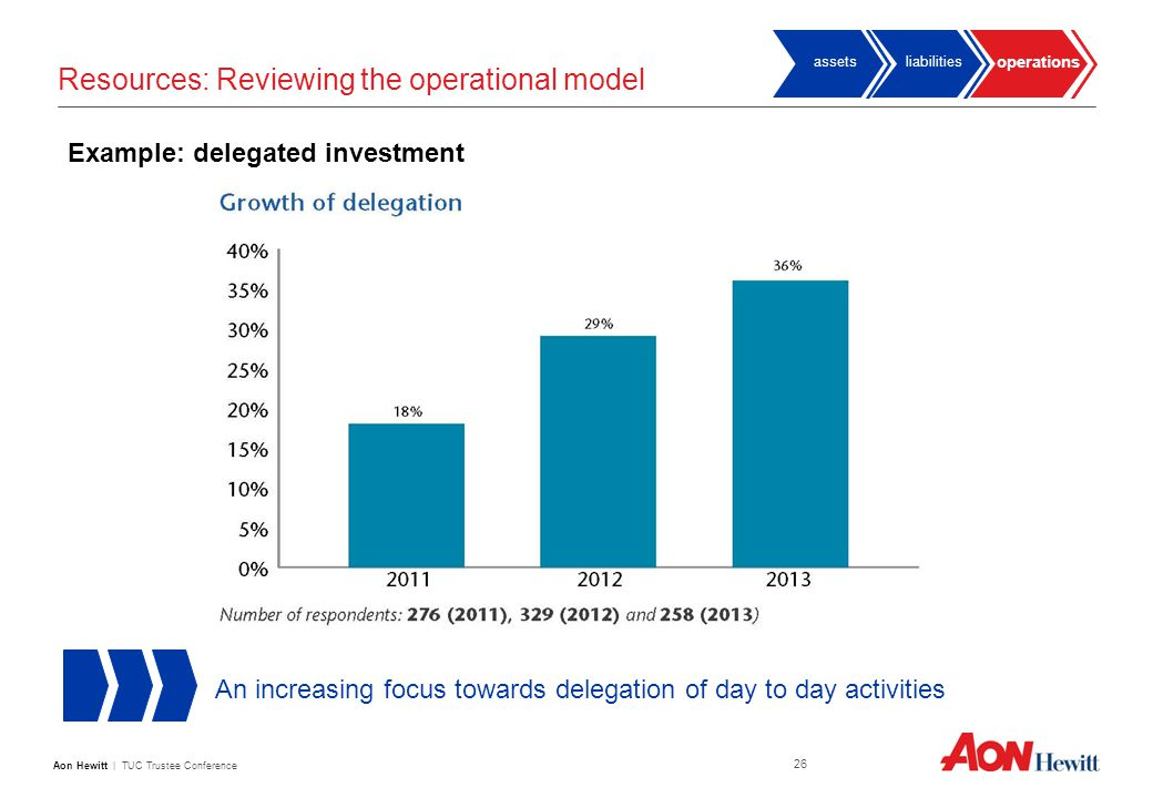 Aon Hewitt | TUC Trustee Conference 26 Resources: Reviewing the operational model An increasing focus towards delegation of day to day activities Example: delegated investment operations liabilitiesassets