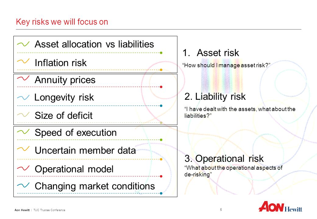 Aon Hewitt | TUC Trustee Conference 5 Key risks we will focus on Longevity risk Inflation risk Annuity prices Asset allocation vs liabilities Size of deficit Speed of execution Uncertain member data Operational model Changing market conditions 1.Asset risk How should I manage asset risk 2.