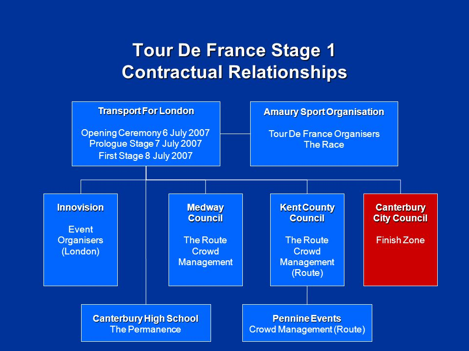 Tour De France Stage 1 Partners Key Partners Kent Highways Transport For London Innovision ASO Police British Transport Police Fire & Rescue Ambulance Service Kent & Canterbury Hospital Other Partners NHS Social Services Pennine Events Mid Kent Water Transco Canterbury High School SuppliersStakeholders Elected Members Residents Local Business Funding Partners Sponsors
