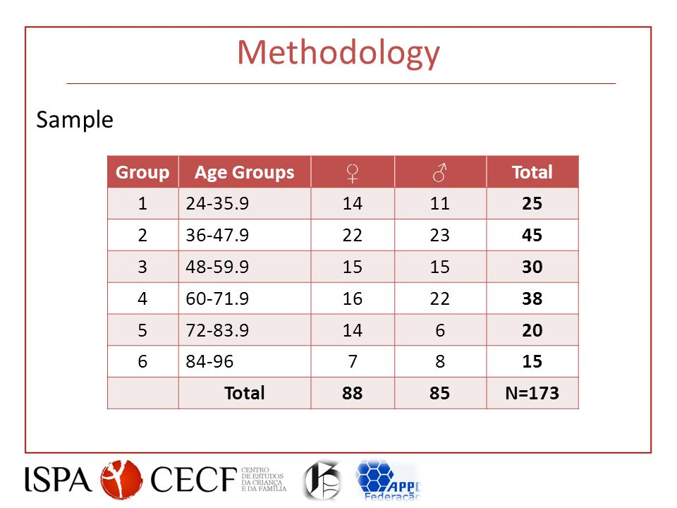 Methodology Sample GroupAge Groups ♀♂ Total 124-35.9141125 236-47.9222345 348-59.915 30 460-71.9162238 572-83.914620 684-967815 Total8885N=173