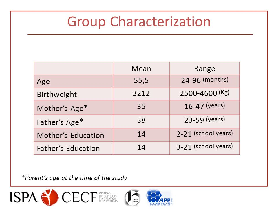 Group Characterization MeanRange Age 55,524-96 (months) Birthweight 32122500-4600 (Kg) Mother's Age * 3516-47 (years) Father's Age * 3823-59 (years) Mother's Education 142-21 (school years) Father's Education 143-21 (school years) *Parent's age at the time of the study