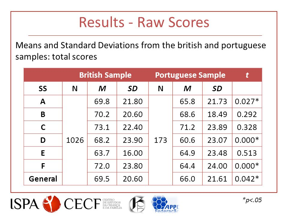 Results - Raw Scores British SamplePortuguese Samplet SSNMSDNM A 1026 69.821.80 173 65.821.730.027* B70.220.6068.618.490.292 C73.122.4071.223.890.328 D68.223.9060.623.070.000* E63.716.0064.923.480.513 F72.023.8064.424.000.000* General69.520.6066.021.610.042* Means and Standard Deviations from the british and portuguese samples: total scores *p<.05