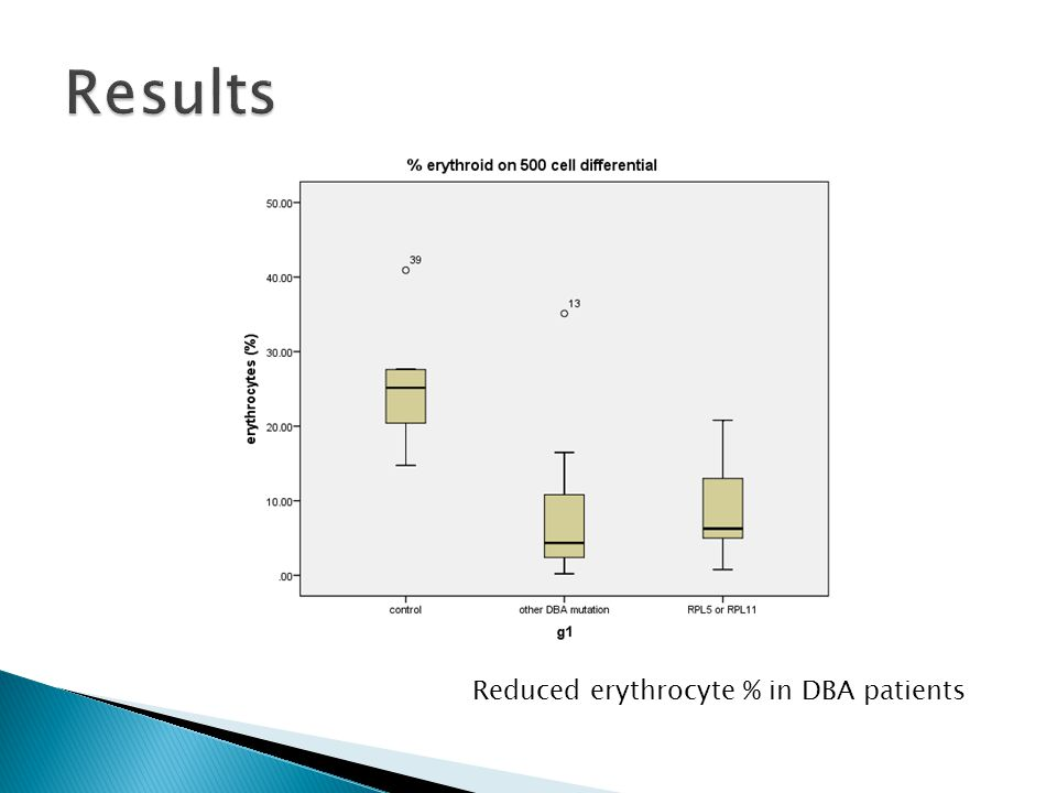Reduced erythrocyte % in DBA patients