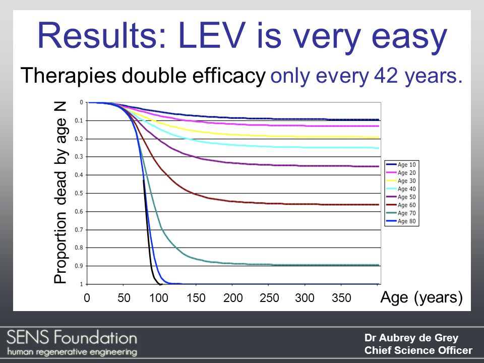 Dr Aubrey de Grey Chief Science Officer Results: LEV is very easy Therapies double efficacy only every 42 years.