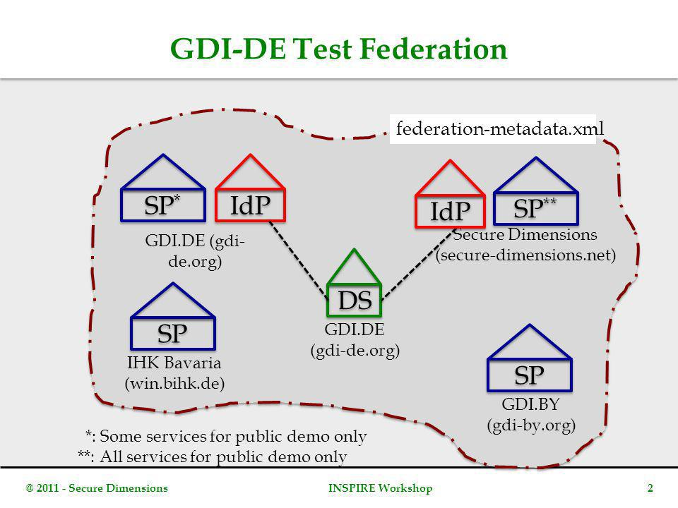 GDI-DE Test Federation DS SP * IdP GDI.DE (gdi- de.org) GDI.DE (gdi-de.org) Secure Dimensions (secure-dimensions.net) **: All services for public demo only SP ** SP GDI.BY (gdi-by.org) *: Some services for public demo only SP IHK Bavaria (win.bihk.de) federation-metadata.xml @ 2011 - Secure Dimensions2INSPIRE Workshop IdP