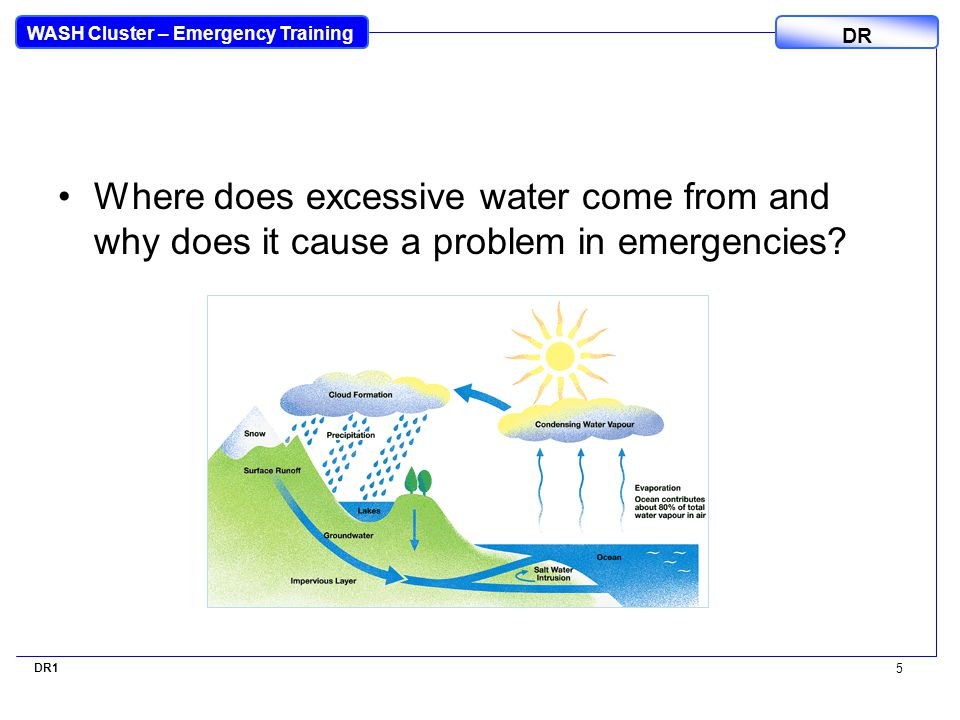 WASH Cluster – Emergency Training DR Where does excessive water come from and why does it cause a problem in emergencies.