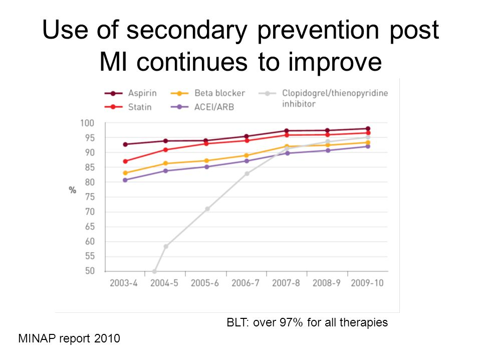 Use of secondary prevention post MI continues to improve MINAP report 2010 BLT: over 97% for all therapies