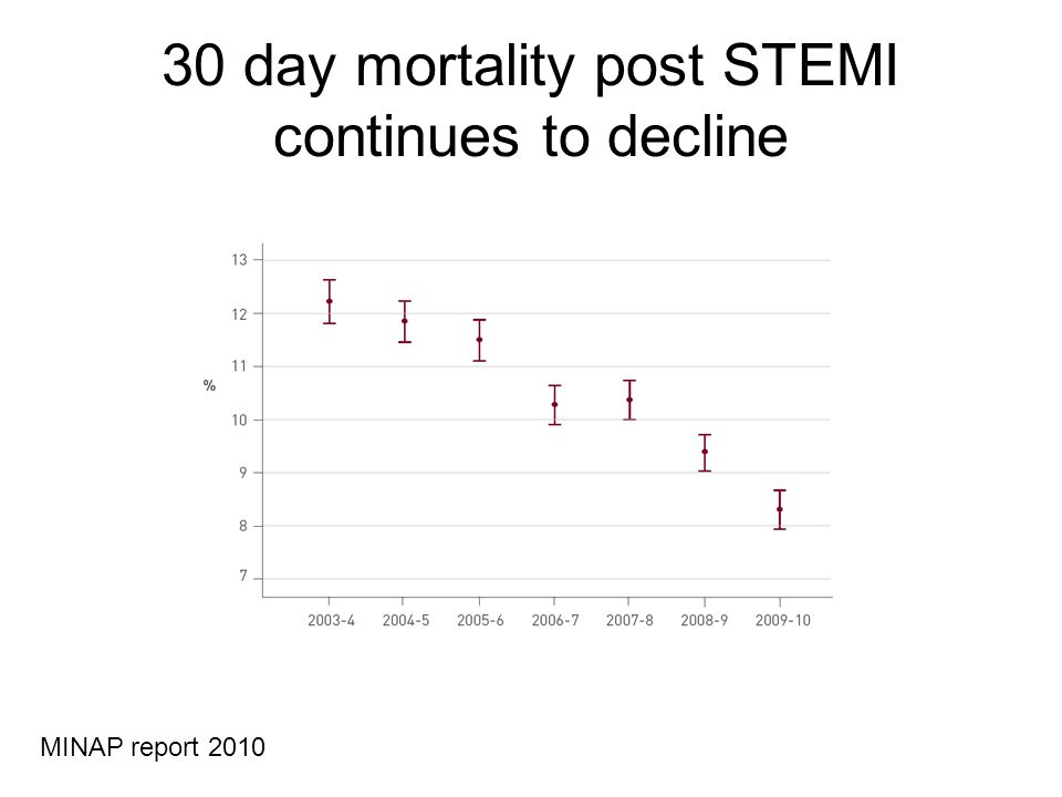 30 day mortality post STEMI continues to decline MINAP report 2010