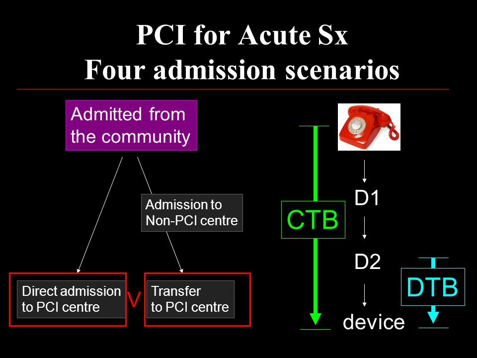 Admitted from the community Direct admission to PCI centre Transfer to PCI centre Admission to Non-PCI centre PCI for Acute Sx Four admission scenarios device D1 D2 V CTB DTB