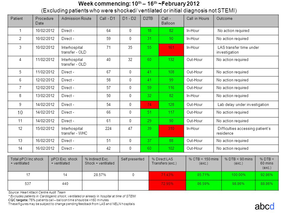 Week commencing: 10 th – 16 th ~February 2012 (Excluding patients who were shocked/ ventilated or initial diagnosis not STEMI) abcd Source: Heart Attack Centre Audit Team * Excludes patients in Cardiogenic shock, ventilated or already in hospital at time of STEMI CQC targets: 75% patients call – balloon time should be <150 minutes These figures may be subject to change pending feedback from LAS and NELN hospitals PatientProcedure Date Admission RouteCall - D1D1 - D2D2TBCall - Balloon Call in HoursOutcome 110/02/2012Direct -6401882In-Hour No action required 210/02/2012Direct -5903190In-HourNo action required 310/02/2012Interhospital transfer - OLD 713555161In-Hour LAS transfer time under investigation 411/02/2012Interhospital transfer - OLD 403260132Out-HourNo action required 511/02/2012Direct -67041108Out-HourNo action required 612/02/2012Direct -5804199Out-HourNo action required 712/02/2012Direct -57059116Out-HourNo action required 813/02/2012Direct -5003282In-HourNo action required 914/02/2012Direct -54074128Out-Hour Lab delay under investigation 10 14/02/2012Direct -66051117Out-HourNo action required 1114/02/2012Direct -6102990Out-HourNo action required 1215/02/2012Interhospital transfer - WHC 2244739310In-Hour Difficulties accessing patient's residence 1316/02/2012Direct -5103788Out-HourNo action required 1416/02/2012Direct -42060102Out-HourNo action required Total pPCI Inc shock + ventilated pPCI Exc.