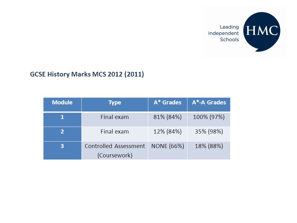 GCSE History Marks MCS 2012 (2011) ModuleTypeA* GradesA*-A Grades 1Final exam81% (84%)100% (97%) 2Final exam12% (84%)35% (98%) 3Controlled Assessment (Coursework) NONE (66%)18% (88%)