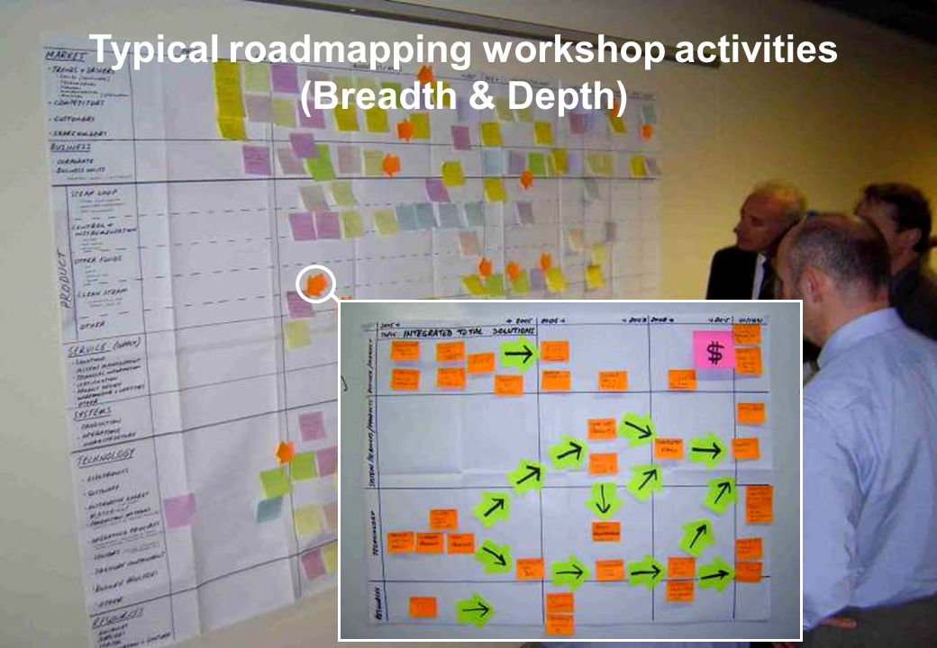 Typical roadmapping workshop activities (Breadth & Depth)