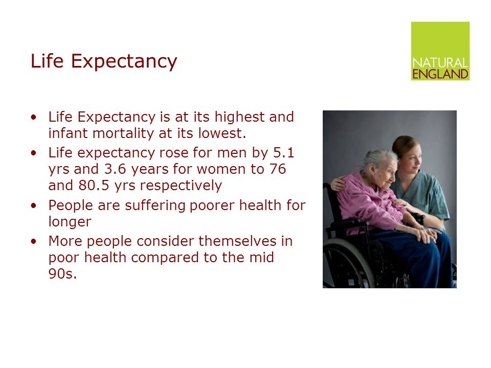 Life Expectancy Life Expectancy is at its highest and infant mortality at its lowest.