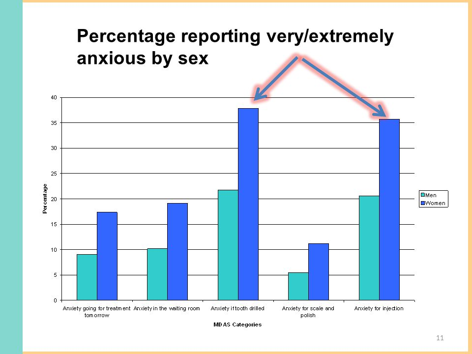 Percentage reporting very/extremely anxious by sex 11