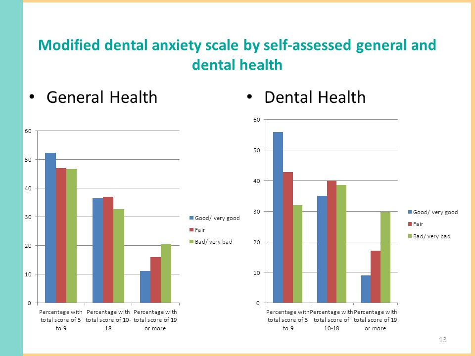 Modified dental anxiety scale by self-assessed general and dental health General Health Dental Health 13