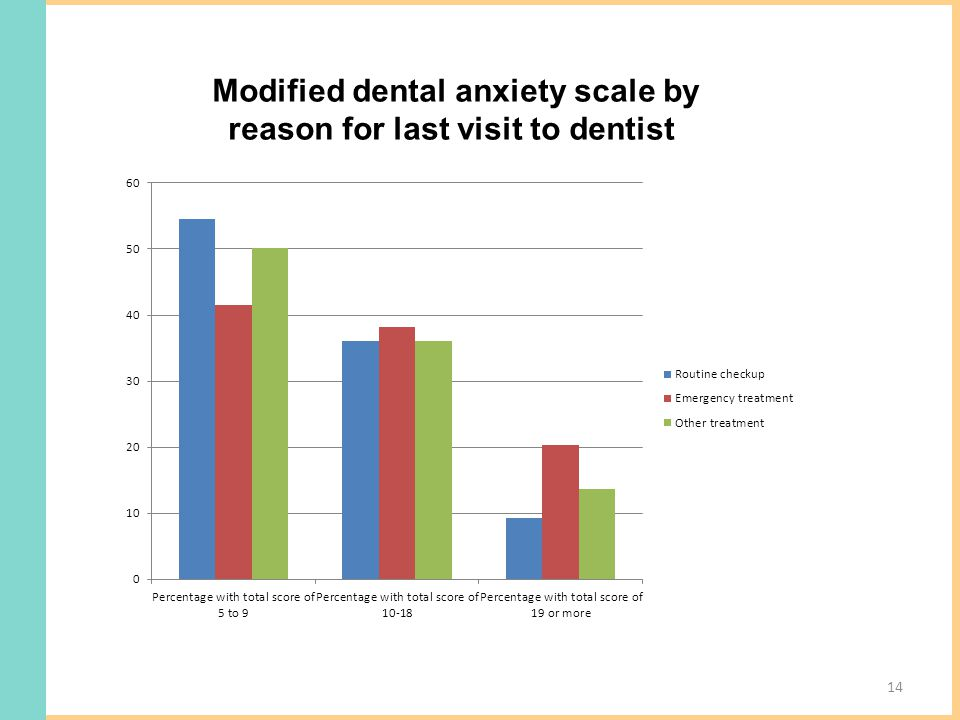 Modified dental anxiety scale by reason for last visit to dentist 14