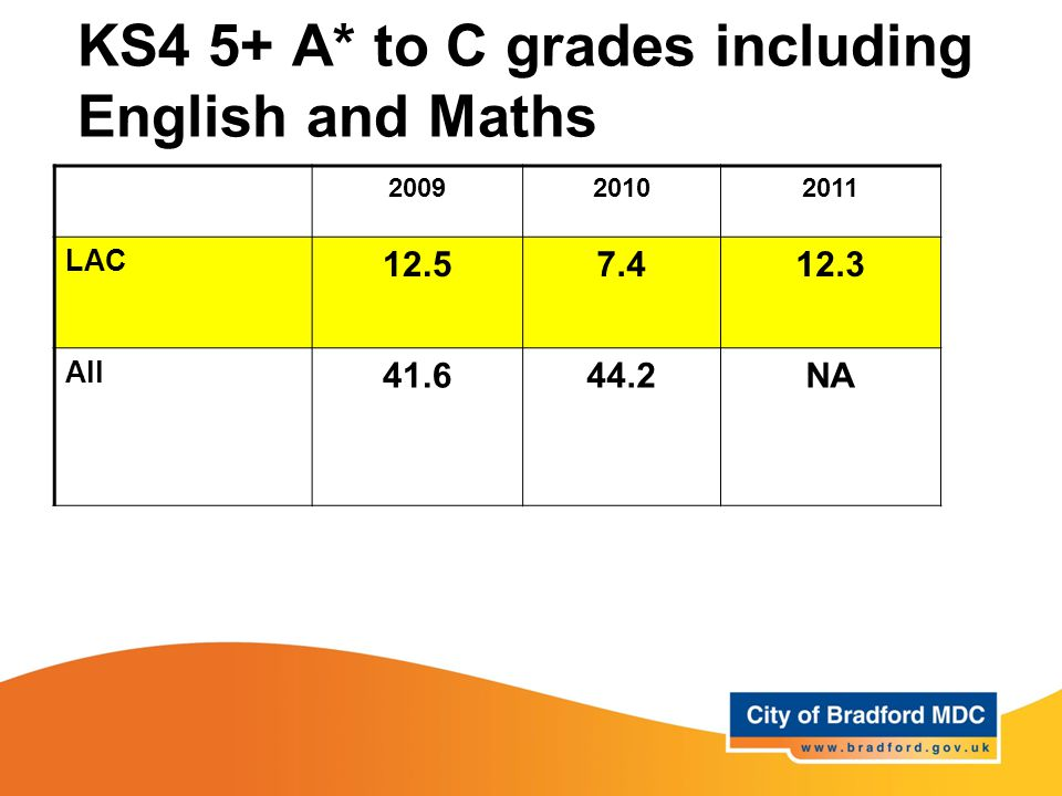 KS4 5+ A* to C grades including English and Maths 200920102011 LAC 12.57.412.3 All 41.644.2NA