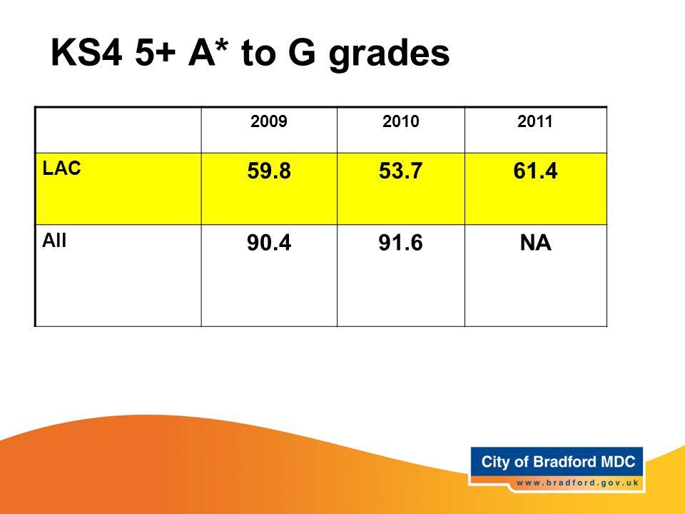 KS4 5+ A* to G grades 200920102011 LAC 59.853.761.4 All 90.491.6NA