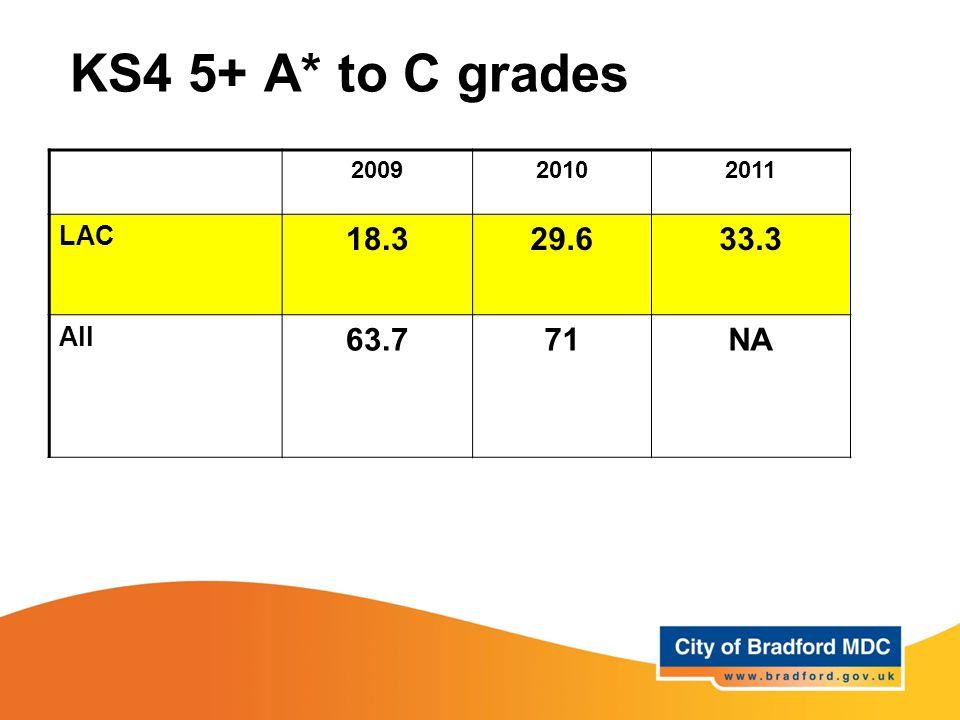 KS4 5+ A* to C grades 200920102011 LAC 18.329.633.3 All 63.771NA