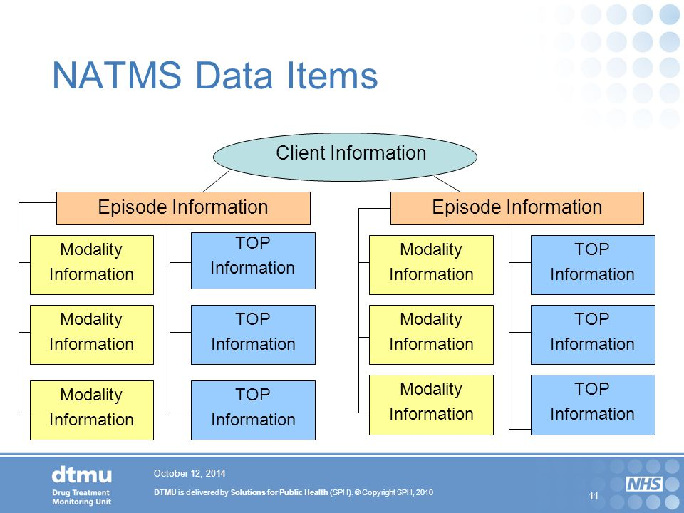 DTMU is delivered by Solutions for Public Health (SPH). © Copyright SPH, 2010 11 October 12, 2014 NATMS Data Items TOP Information Client Information